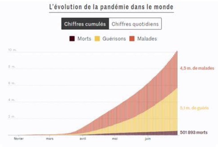 Pandemie coronavirus monde