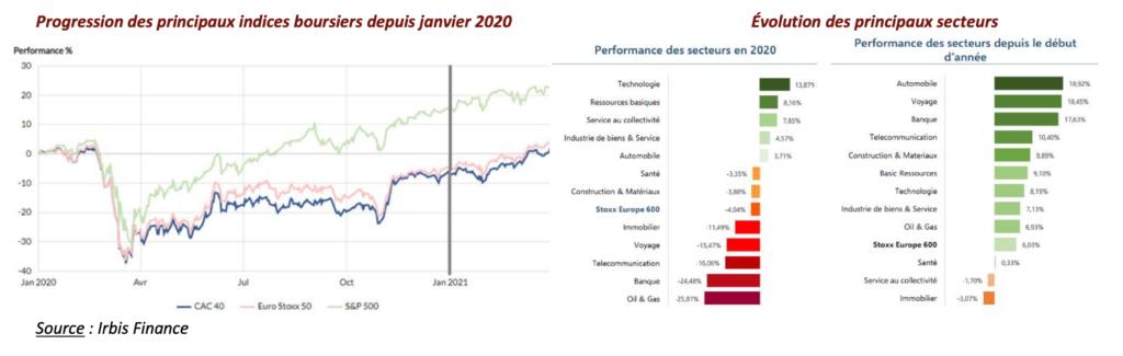Indices Boursiers depuis janvier 2020