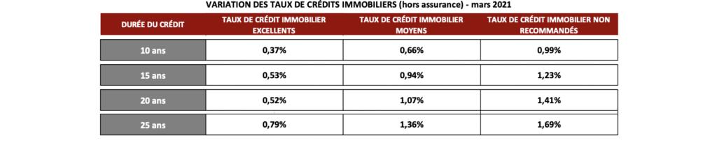 taux crédit immo mars 2021