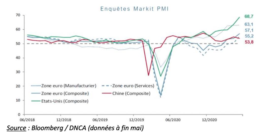 marchés financiers juin 2021